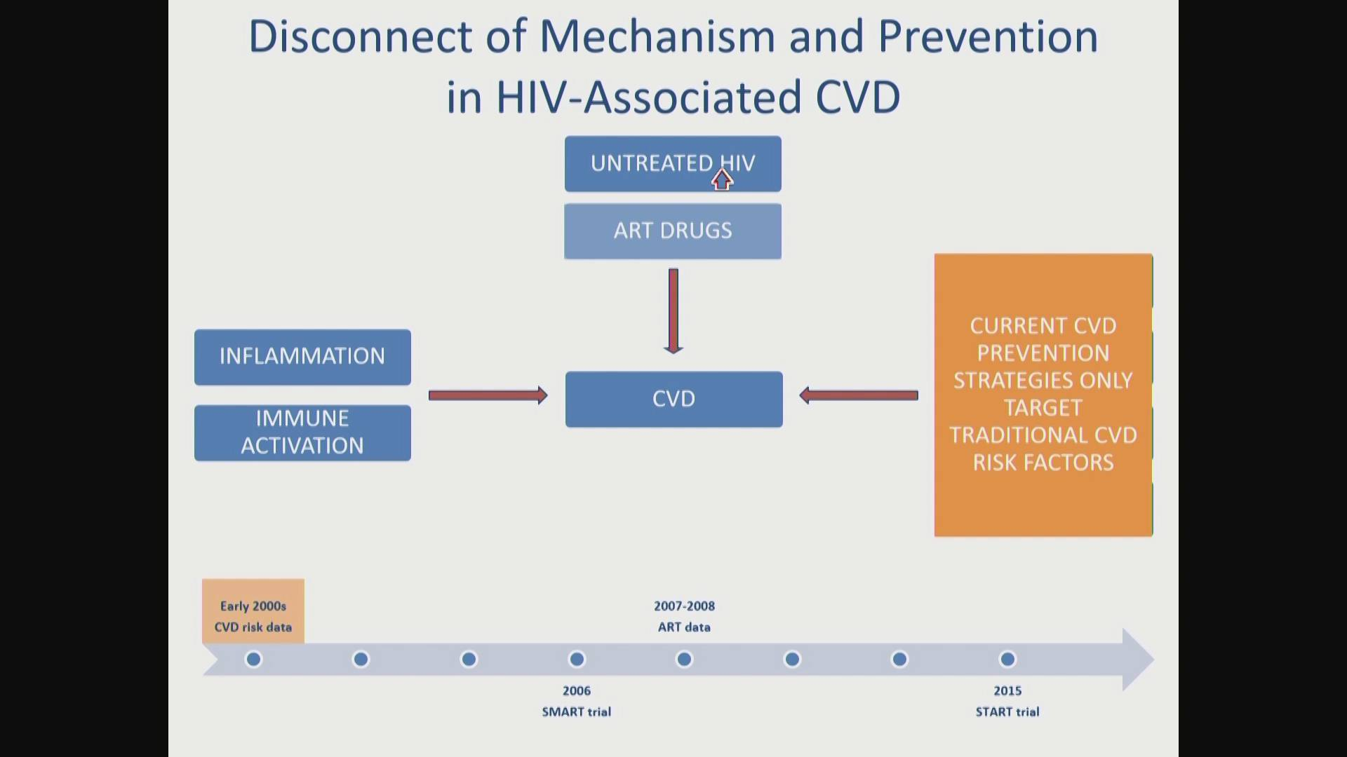 ACTHIV 2018 - How to Comply with ASCVD Guidelines and HIV Thrombosis Risk Reduction